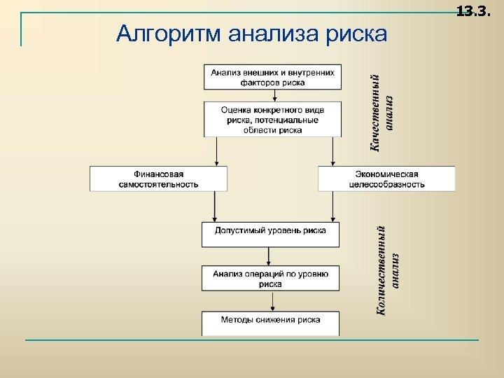13. 3. Алгоритм анализа риска