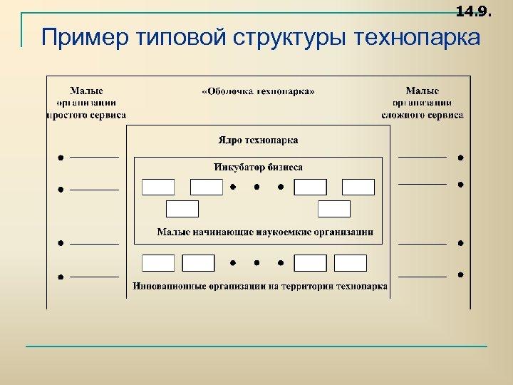14. 9. Пример типовой структуры технопарка