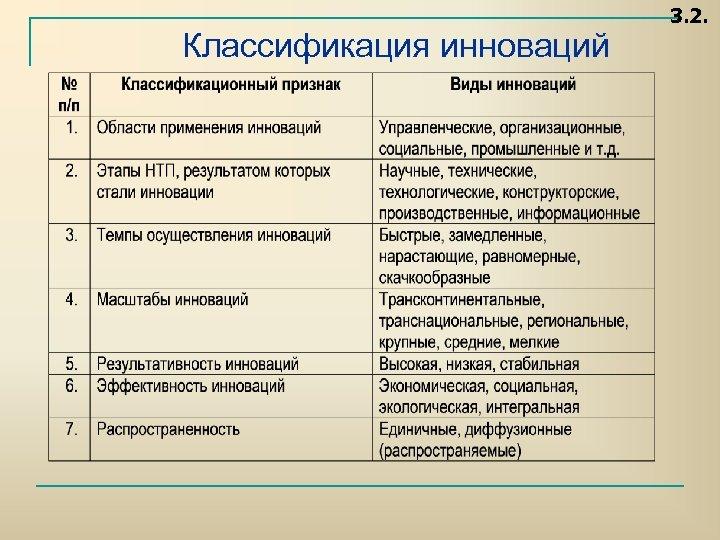 Классификация инноваций 3. 2.