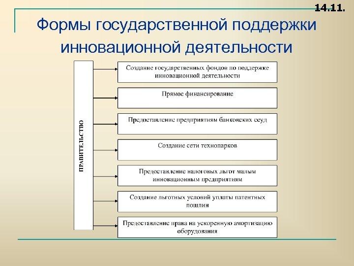 14. 11. Формы государственной поддержки инновационной деятельности