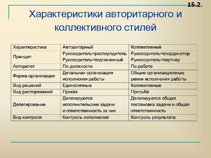 15. 2. Характеристики авторитарного и коллективного стилей
