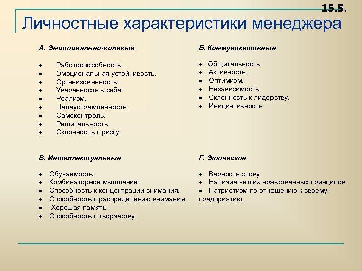 15. 5. Личностные характеристики менеджера А. Эмоционально-волевые Работоспособность. Эмоциональная устойчивость. Организованность. Уверенность в себе.
