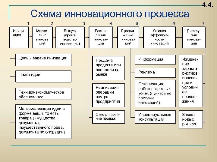 Схема инновационного процесса 4. 4.