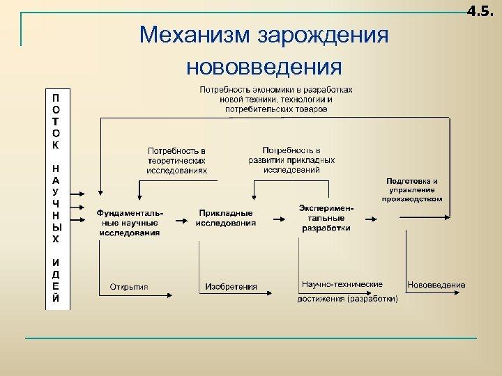 4. 5. Механизм зарождения нововведения