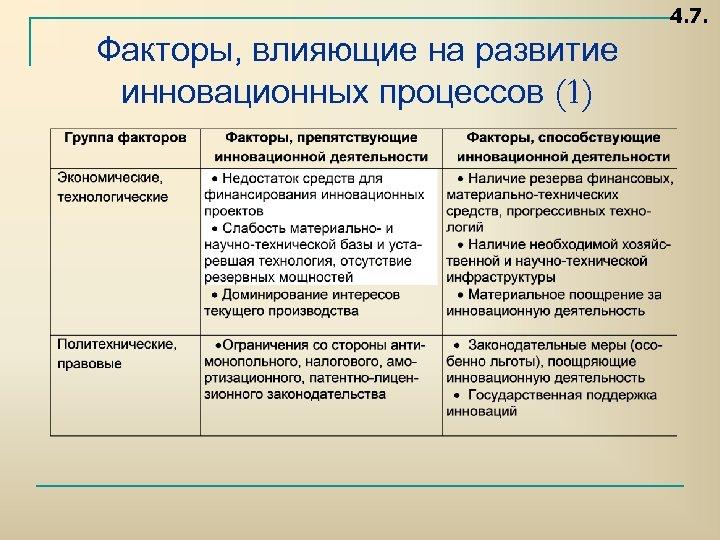 4. 7. Факторы, влияющие на развитие инновационных процессов (1)