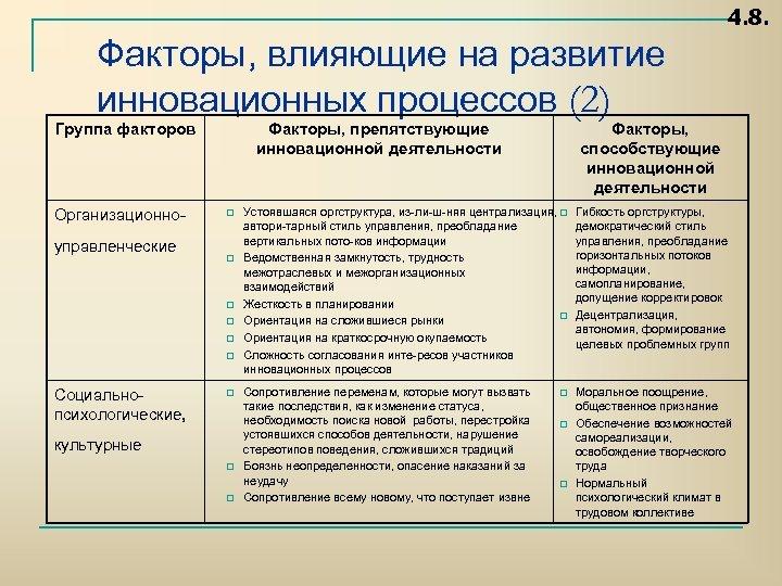 4. 8. Факторы, влияющие на развитие инновационных процессов (2) Группа факторов Организационно управленческие Факторы,