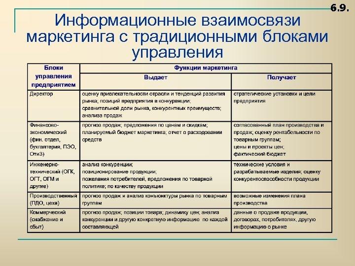 6. 9. Информационные взаимосвязи маркетинга с традиционными блоками управления