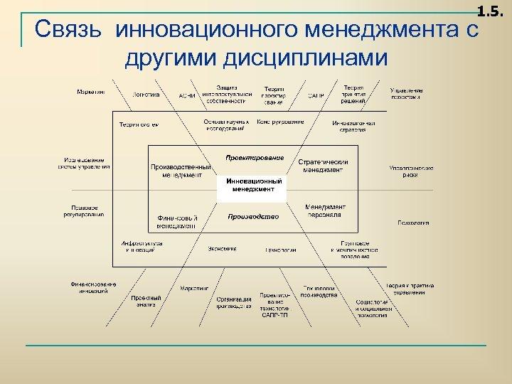 1. 5. Связь инновационного менеджмента с другими дисциплинами