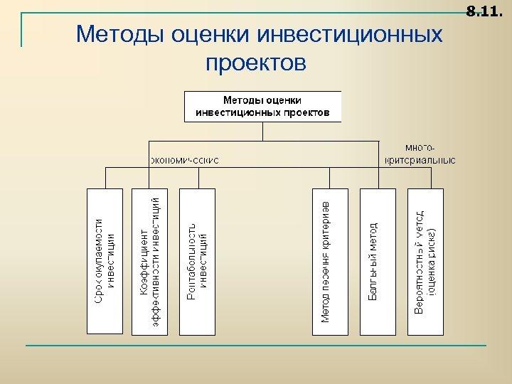 8. 11. Методы оценки инвестиционных проектов