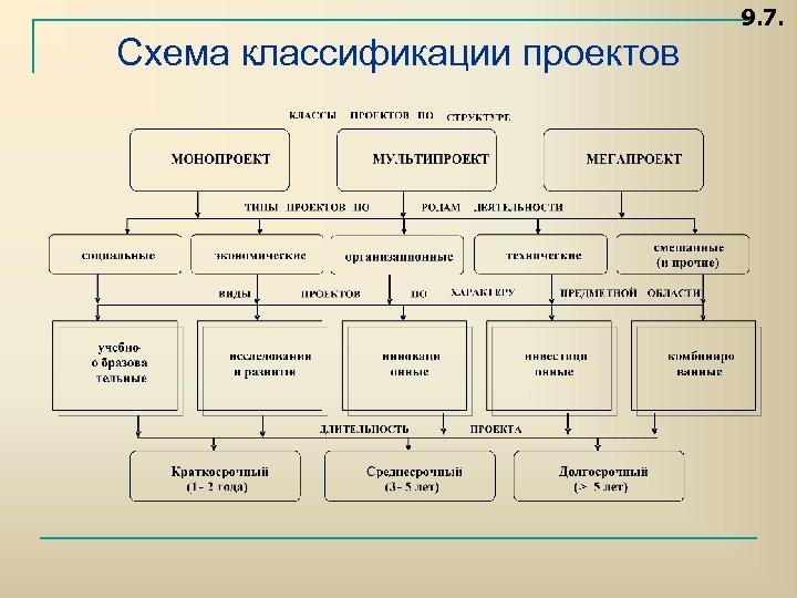 9. 7. Схема классификации проектов