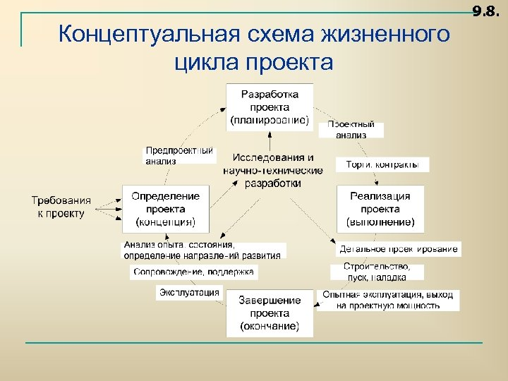 9. 8. Концептуальная схема жизненного цикла проекта