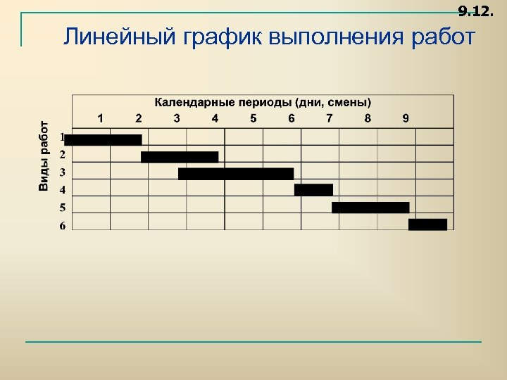 9. 12. Линейный график выполнения работ
