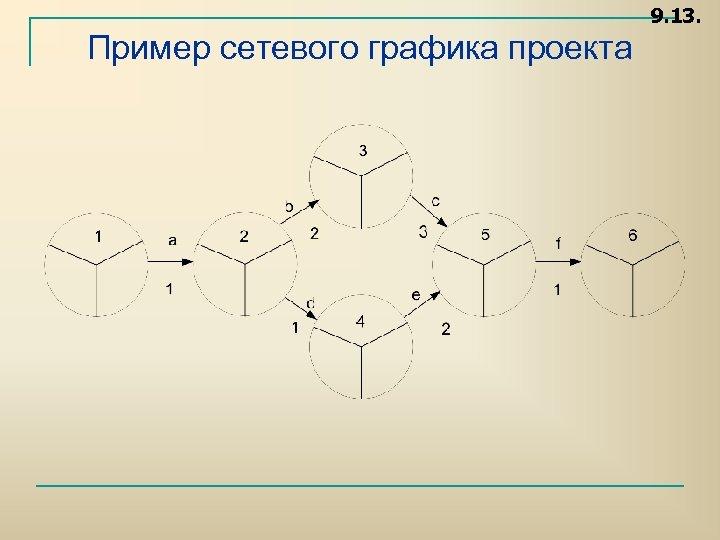9. 13. Пример сетевого графика проекта