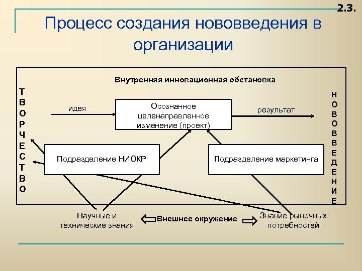 Процесс создания нововведения в организации 2. 3. Внутренняя инновационная обстановка Т В О Р
