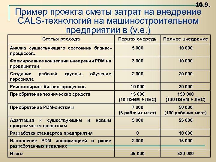 10. 9. Пример проекта сметы затрат на внедрение CALS технологий на машиностроительном предприятии в