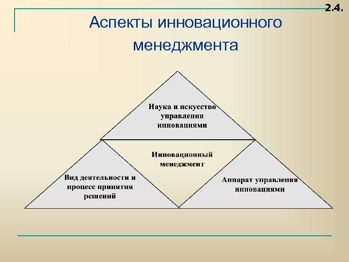 Аспекты инновационного менеджмента 2. 4.