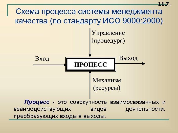 11. 7. Схема процесса системы менеджмента качества (по стандарту ИСО 9000: 2000) Процесс это