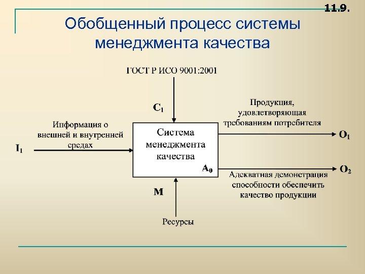 11. 9. Обобщенный процесс системы менеджмента качества