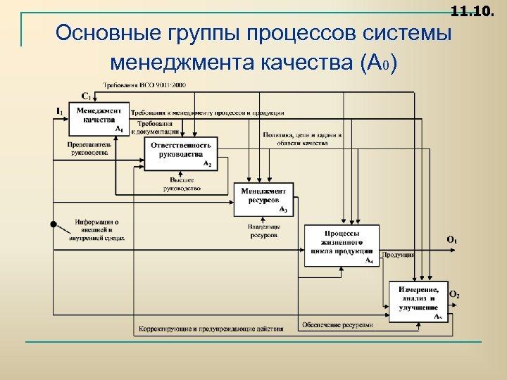 11. 10. Основные группы процессов системы менеджмента качества (А 0)