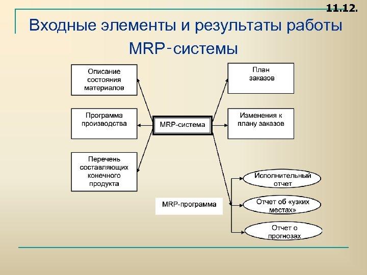 11. 12. Входные элементы и результаты работы MRP‑системы