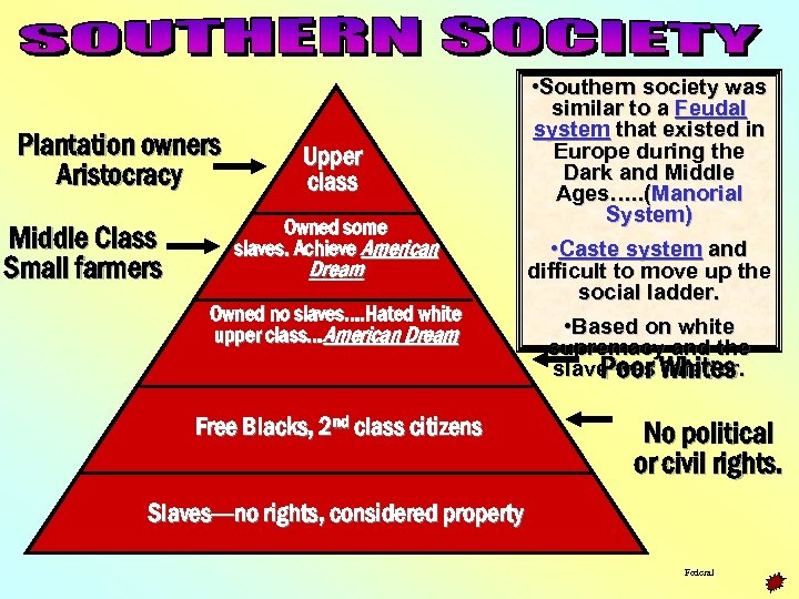 Plantation owners Aristocracy Middle Class Small farmers Upper class Owned some slaves. Achieve American