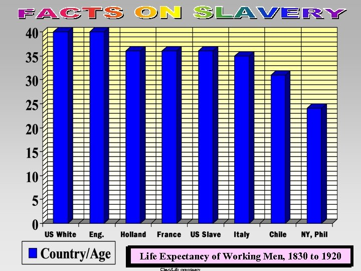 Life Expectancy of Working Men, 1830 to 1920