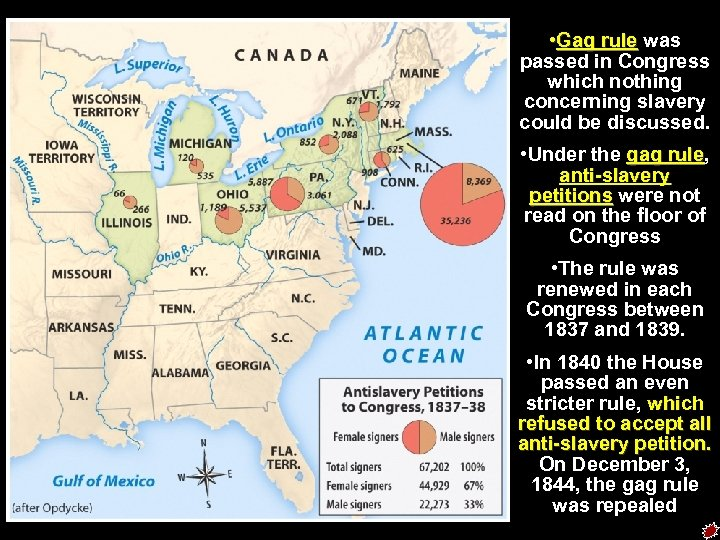 • Gag rule was passed in Congress which nothing concerning slavery could be
