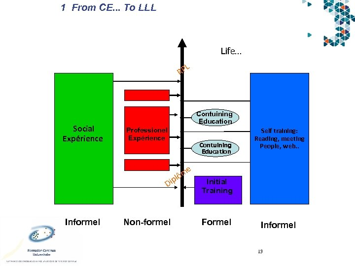 1 From CE. . . To LLL Life… L RP Social Expérience Contuining Education