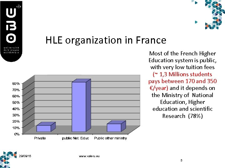 HLE organization in France Most of the French Higher Education system is public, with