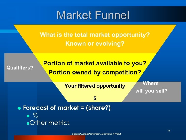Market Funnel What is the total market opportunity? Known or evolving? Qualifiers? Portion of