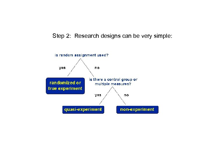 Step 2: Research designs can be very simple:
