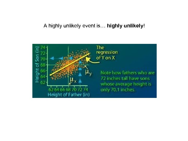 A highly unlikely event is… highly unlikely!