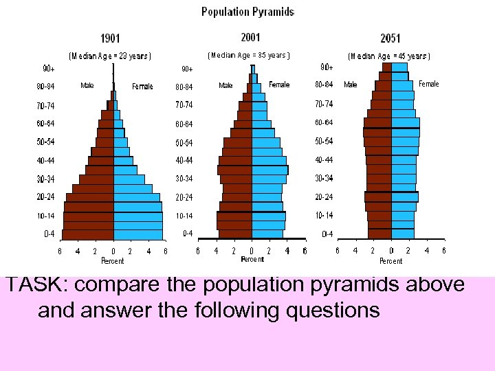 TASK: compare the population pyramids above and answer the following questions