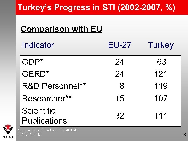 Turkey's Progress in STI (2002 -2007, %) Comparison with EU Indicator GDP* GERD* R&D