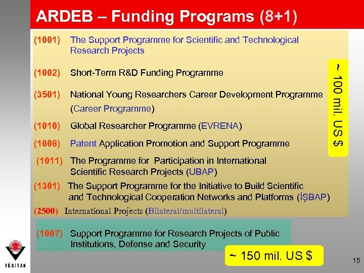 ARDEB – Funding Programs (8+1) The Support Programme for Scientific and Technological Research Projects