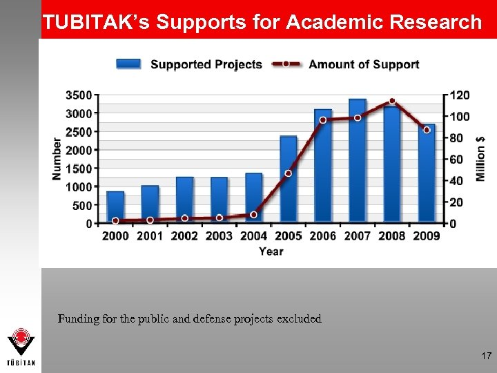 TUBITAK's Supports for Academic Research Funding for the public and defense projects excluded 17