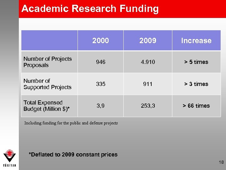 Academic Research Funding 2000 2009 Increase Number of Projects Proposals 946 4. 910 >
