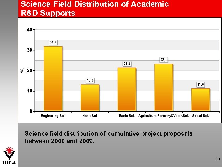 Science Field Distribution of Academic R&D Supports Science field distribution of cumulative project proposals