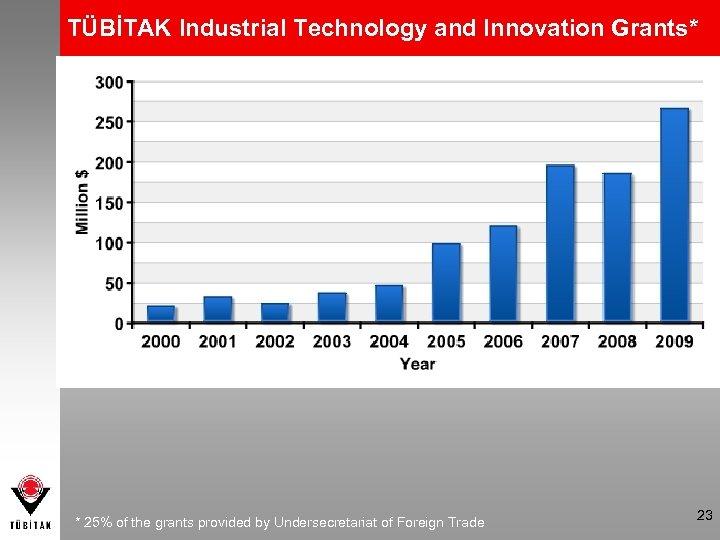 TÜBİTAK Industrial Technology and Innovation Grants* * 25% of the grants provided by Undersecretariat