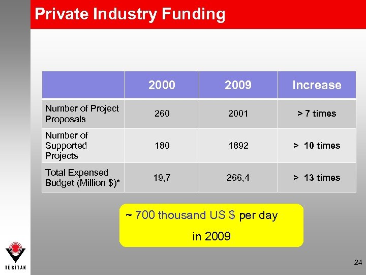 Private Industry Funding 2000 2009 Increase Number of Project Proposals 260 2001 > 7