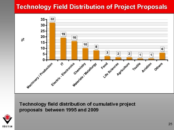 Technology Field Distribution of Project Proposals Technology field distribution of cumulative project proposals between