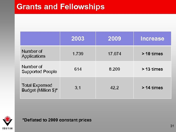 Grants and Fellowships 2003 2009 Increase 1. 739 17. 074 > 10 times Number