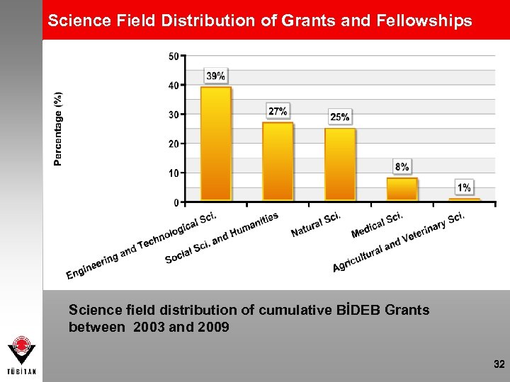 Science Field Distribution of Grants and Fellowships Science field distribution of cumulative BİDEB Grants