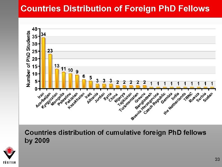 Countries Distribution of Foreign Ph. D Fellows Countries distribution of cumulative foreign Ph. D