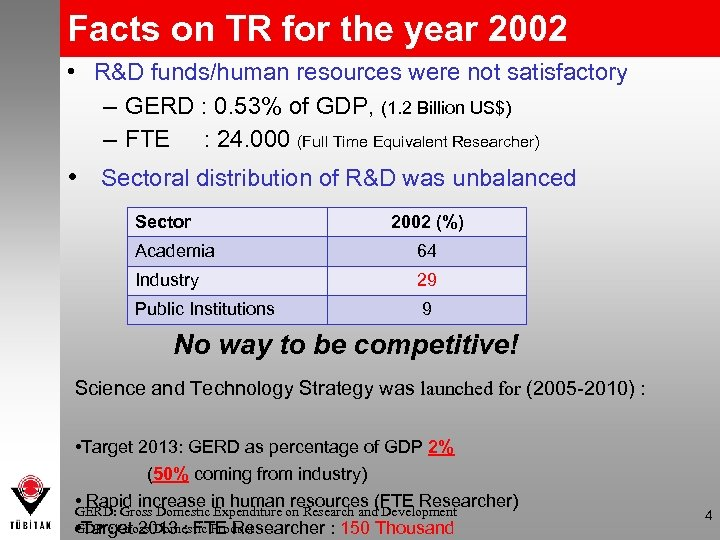 Facts on TR for the year 2002 • R&D funds/human resources were not satisfactory
