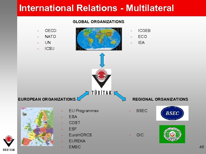 International Relations - Multilateral GLOBAL ORGANIZATIONS - - OECD NATO UN ICGEB ECO IEA