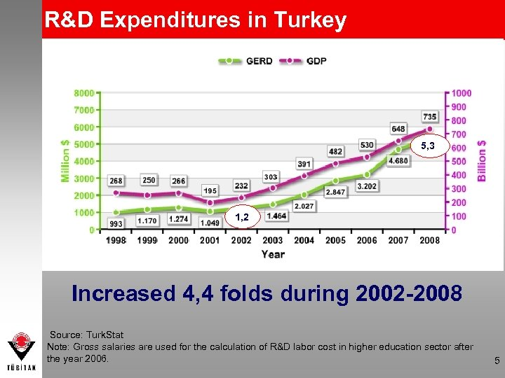 R&D Expenditures in Turkey 5, 3 1, 2 Increased 4, 4 folds during 2002