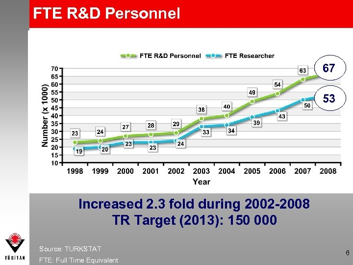FTE R&D Personnel 67 53 Increased 2. 3 fold during 2002 -2008 TR Target
