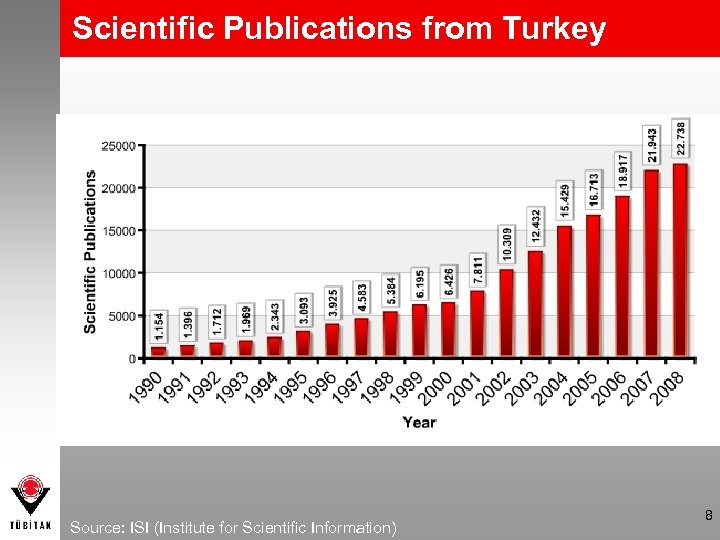Scientific Publications from Turkey Source: ISI (Institute for Scientific Information) 8