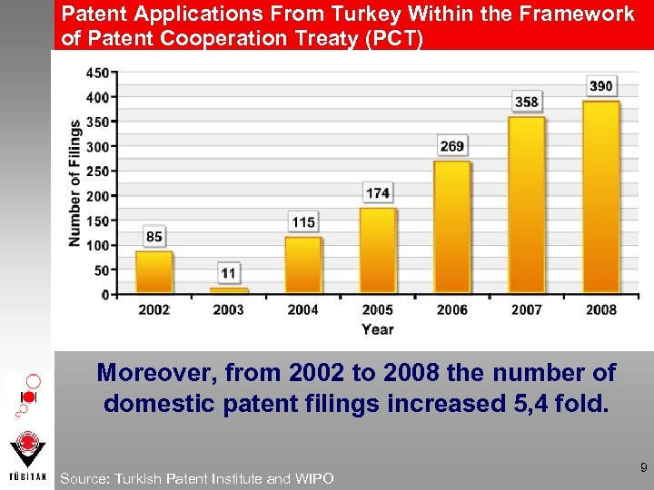 Patent Applications From Turkey Within the Framework of Patent Cooperation Treaty (PCT) Moreover, from